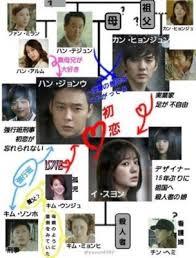 ユチョンとユンウネが韓国ドラマ『会いたい 』で魅せる魅力は??名セリフ多数!!